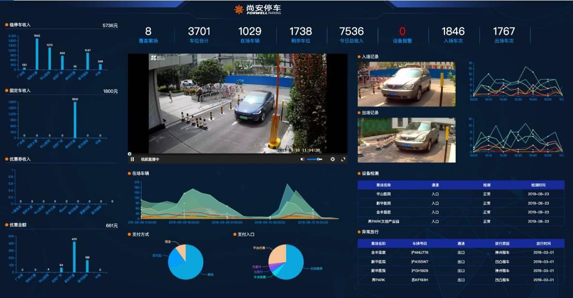 尚安停车-平台化管理对传统运营带来的改变